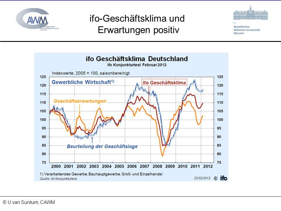 © Prof. Dr. Ulrich van Suntum 6.3.2008 18.01.2014 ifo-Geschäftsklima und Erwartungen positiv © U.van Suntum, CAWM