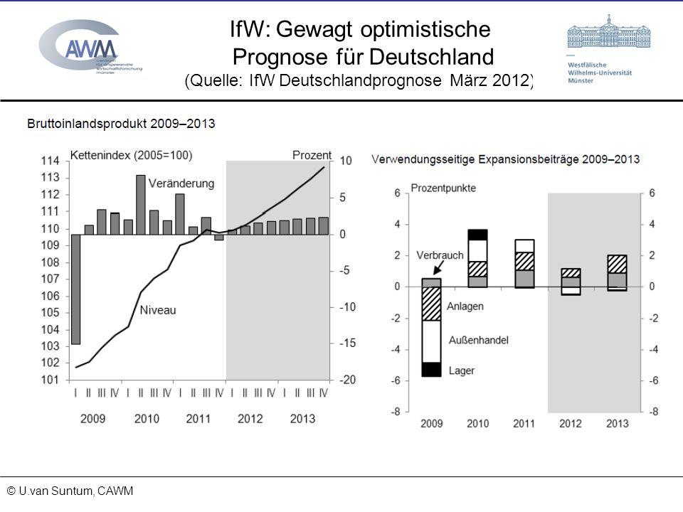 © Prof. Dr. Ulrich van Suntum 6.3.2008 18.01.2014 IfW: Gewagt optimistische Prognose für Deutschland (Quelle: IfW Deutschlandprognose März 2012) © U.v