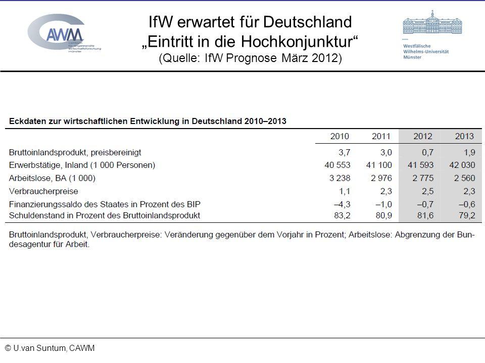 © Prof. Dr. Ulrich van Suntum 6.3.2008 18.01.2014 © U.van Suntum, CAWM IfW erwartet für Deutschland Eintritt in die Hochkonjunktur (Quelle: IfW Progno