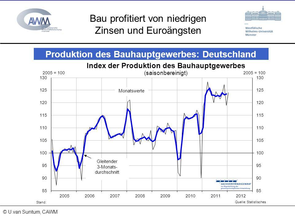 © Prof. Dr. Ulrich van Suntum 6.3.2008 18.01.2014 Bau profitiert von niedrigen Zinsen und Euroängsten © U.van Suntum, CAWM