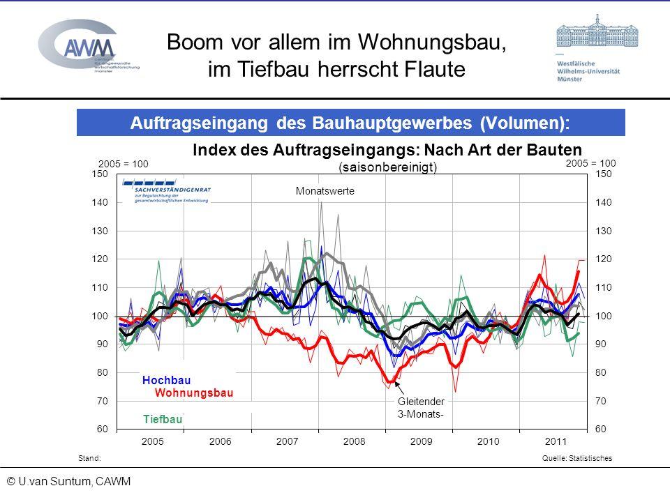 © Prof. Dr. Ulrich van Suntum 6.3.2008 18.01.2014 Boom vor allem im Wohnungsbau, im Tiefbau herrscht Flaute © U.van Suntum, CAWM