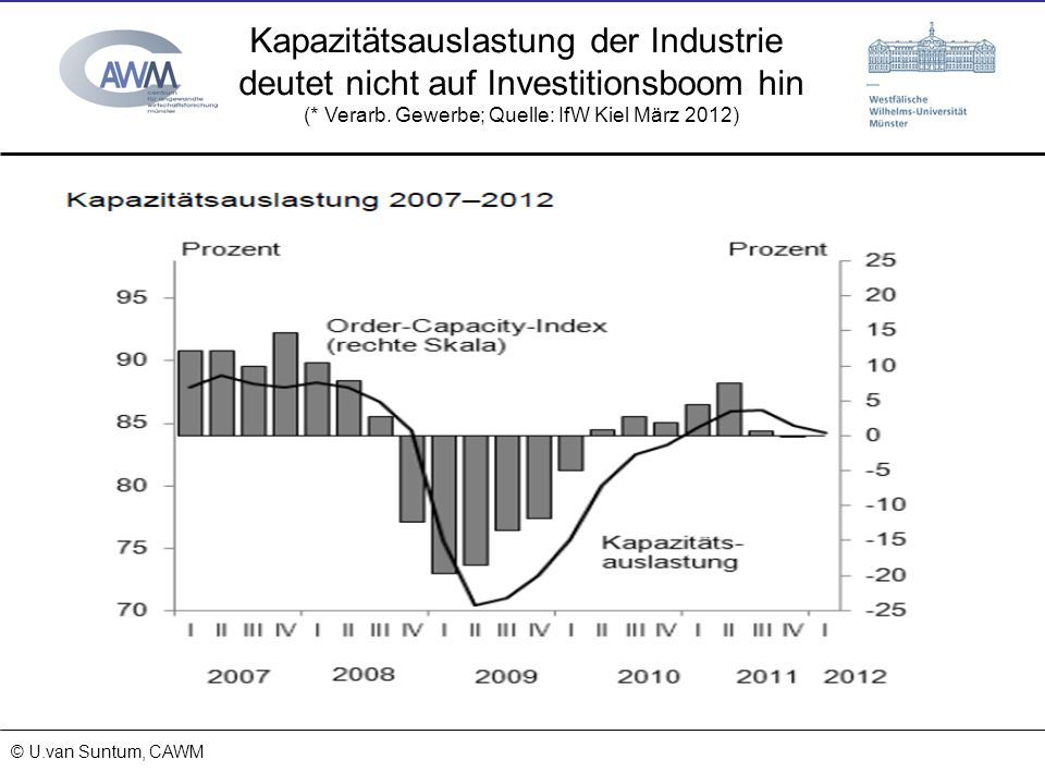 © Prof. Dr. Ulrich van Suntum 6.3.2008 18.01.2014 Kapazitätsauslastung der Industrie deutet nicht auf Investitionsboom hin (* Verarb. Gewerbe; Quelle: