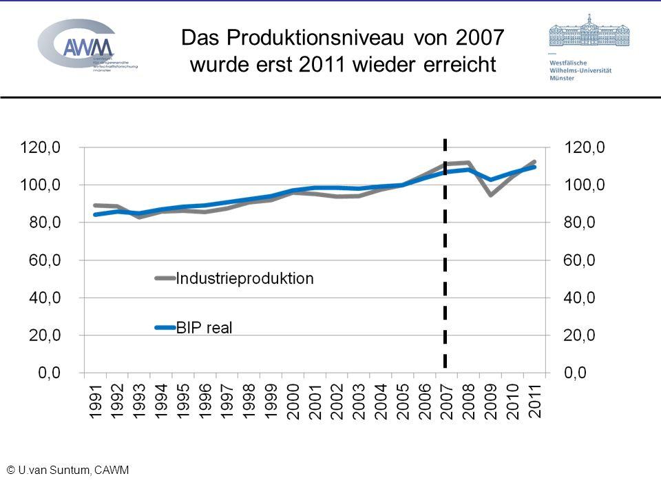 © Prof. Dr. Ulrich van Suntum 6.3.2008 Das Produktionsniveau von 2007 wurde erst 2011 wieder erreicht © U.van Suntum, CAWM