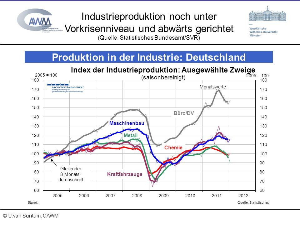© Prof. Dr. Ulrich van Suntum 6.3.2008 18.01.2014 Industrieproduktion noch unter Vorkrisenniveau und abwärts gerichtet (Quelle: Statistisches Bundesam