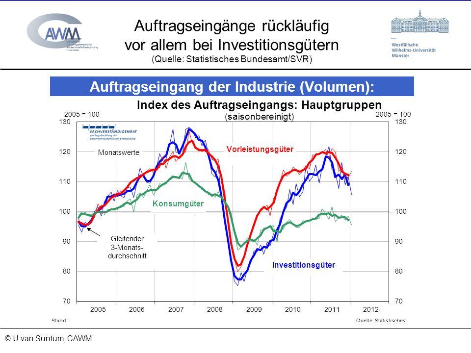 © Prof. Dr. Ulrich van Suntum 6.3.2008 18.01.2014 Auftragseingänge rückläufig vor allem bei Investitionsgütern (Quelle: Statistisches Bundesamt/SVR) ©