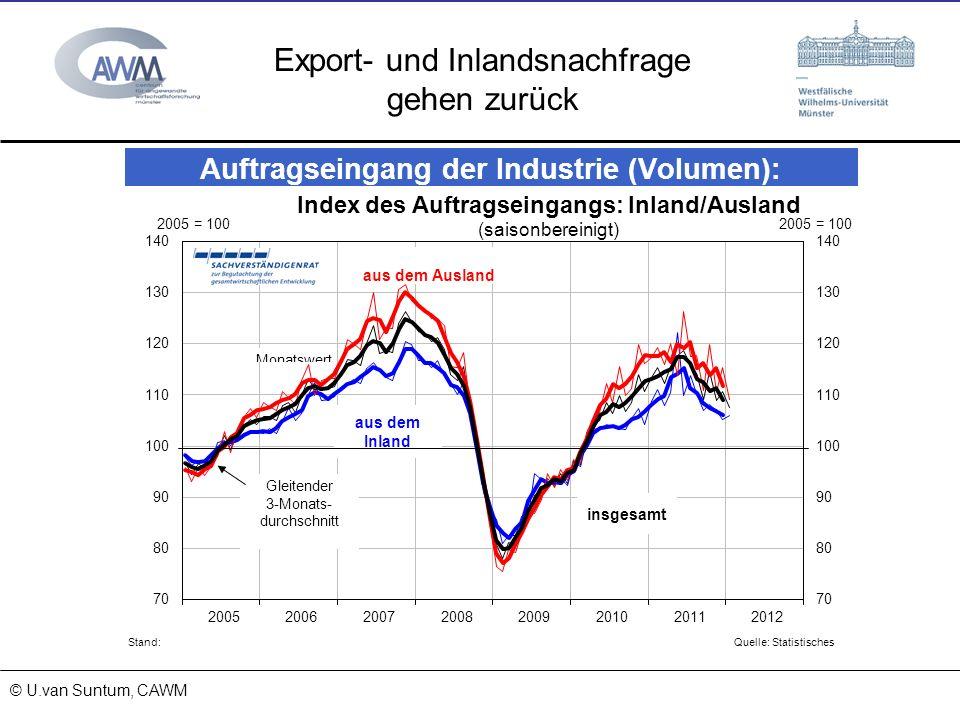© Prof. Dr. Ulrich van Suntum 6.3.2008 18.01.2014 Export- und Inlandsnachfrage gehen zurück © U.van Suntum, CAWM
