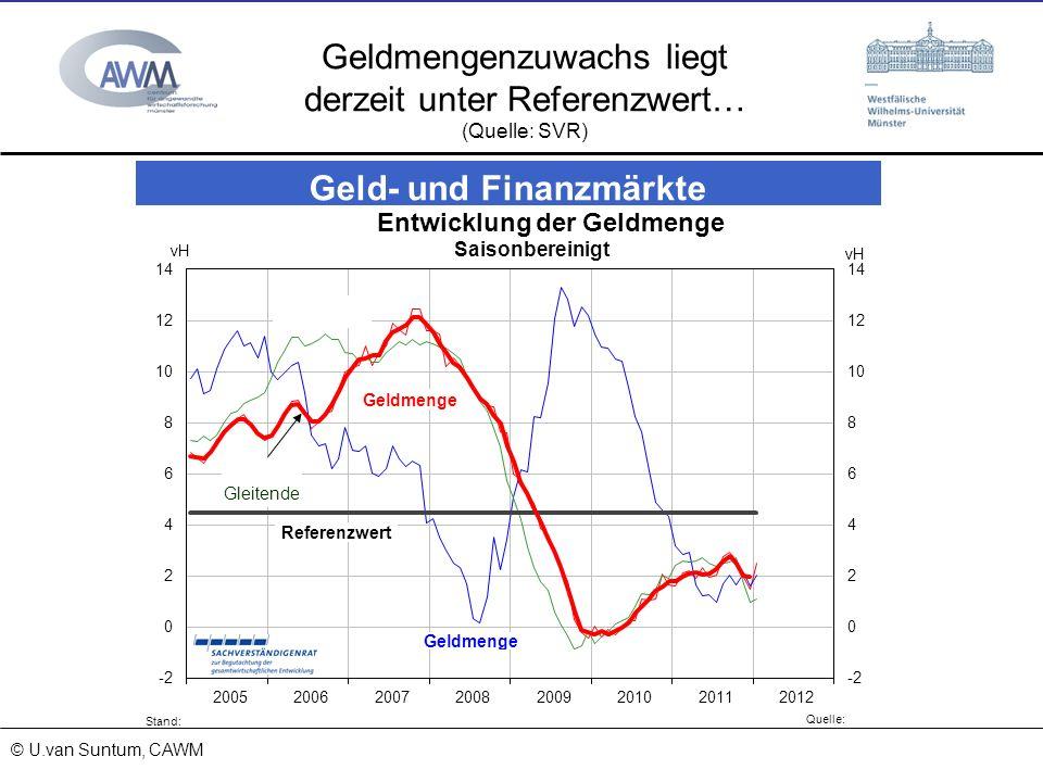 © Prof. Dr. Ulrich van Suntum 6.3.2008 18.01.2014 Geldmengenzuwachs liegt derzeit unter Referenzwert… (Quelle: SVR) © U.van Suntum, CAWM