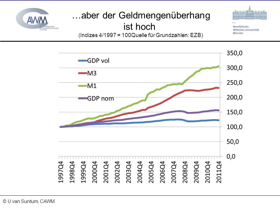 © Prof. Dr. Ulrich van Suntum 6.3.2008 18.01.2014 …aber der Geldmengenüberhang ist hoch (Indizes 4/1997 = 100Quelle für Grundzahlen: EZB) © U.van Sunt
