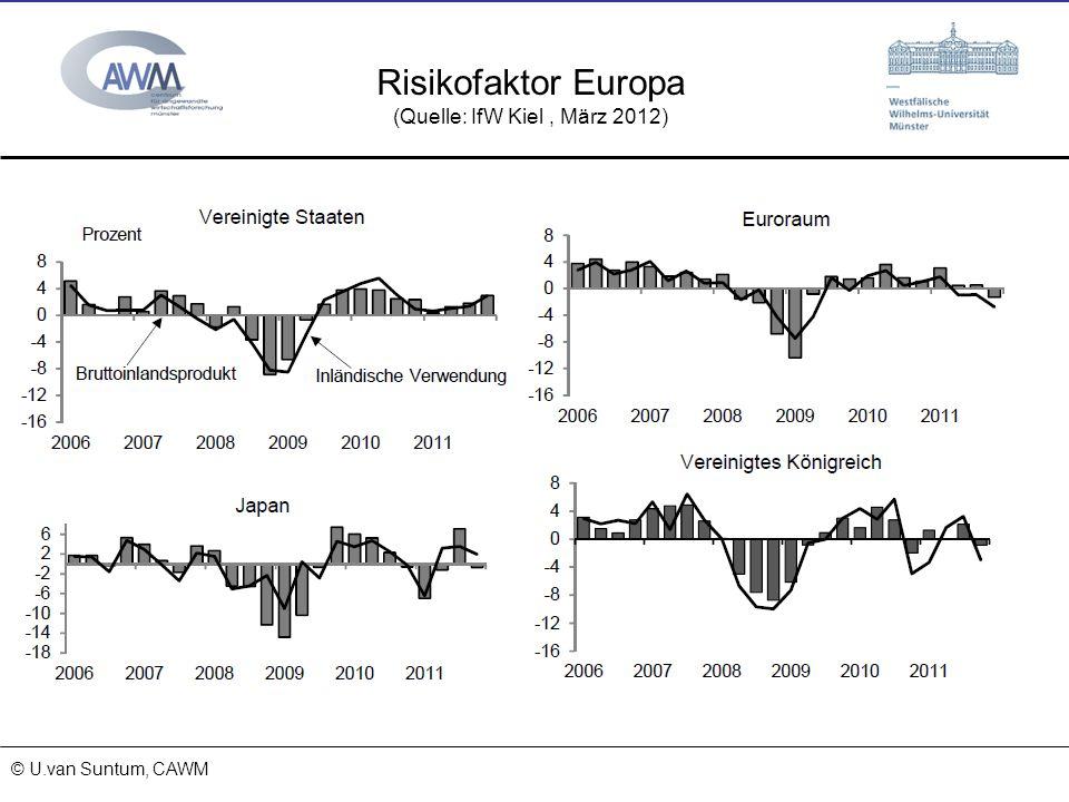 © Prof. Dr. Ulrich van Suntum 6.3.2008 18.01.2014 Risikofaktor Europa (Quelle: IfW Kiel, März 2012) © U.van Suntum, CAWM