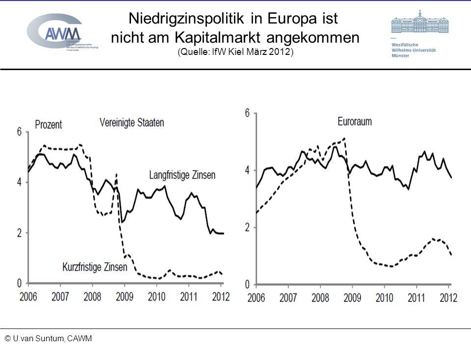© Prof. Dr. Ulrich van Suntum 6.3.2008 18.01.2014 Niedrigzinspolitik in Europa ist nicht am Kapitalmarkt angekommen (Quelle: IfW Kiel März 2012) © U.v
