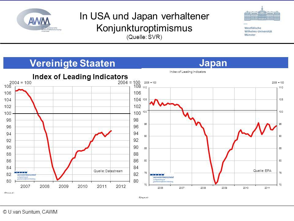 © Prof. Dr. Ulrich van Suntum 6.3.2008 18.01.2014 In USA und Japan verhaltener Konjunkturoptimismus (Quelle: SVR) © U.van Suntum, CAWM