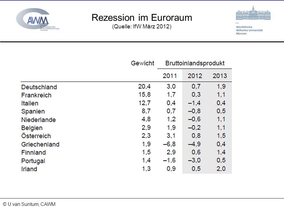 © Prof. Dr. Ulrich van Suntum 6.3.2008 18.01.2014 Rezession im Euroraum (Quelle: IfW März 2012) © U.van Suntum, CAWM