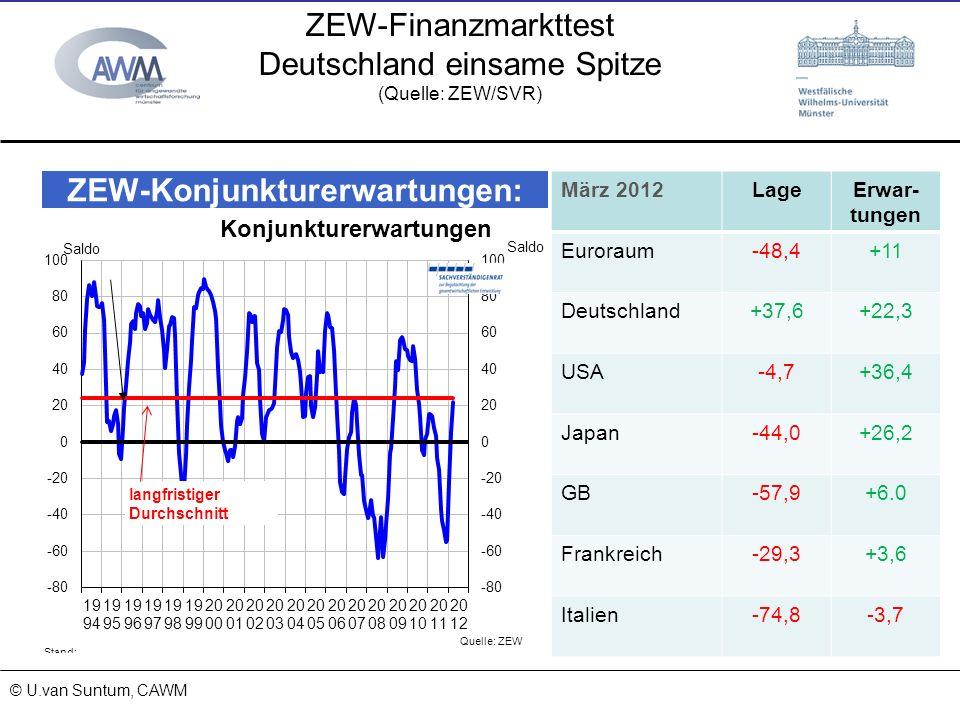 © Prof. Dr. Ulrich van Suntum 6.3.2008 18.01.2014 ZEW-Finanzmarkttest Deutschland einsame Spitze (Quelle: ZEW/SVR) © U.van Suntum, CAWM März 2012LageE