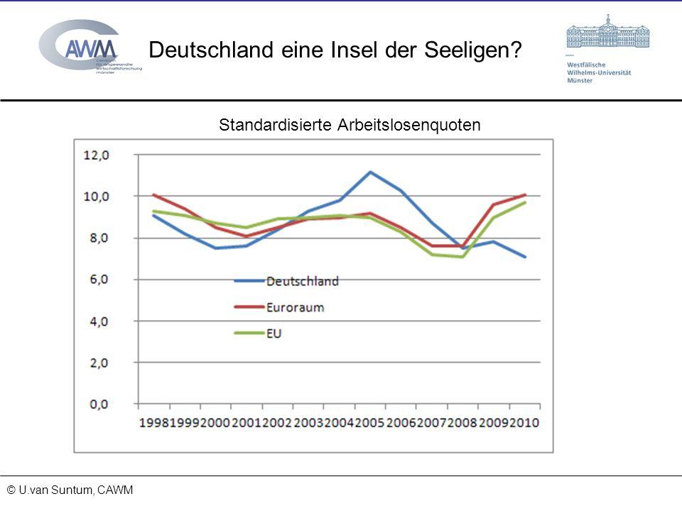 © Prof. Dr. Ulrich van Suntum 6.3.2008 18.01.2014 Deutschland eine Insel der Seeligen? © U.van Suntum, CAWM Standardisierte Arbeitslosenquoten