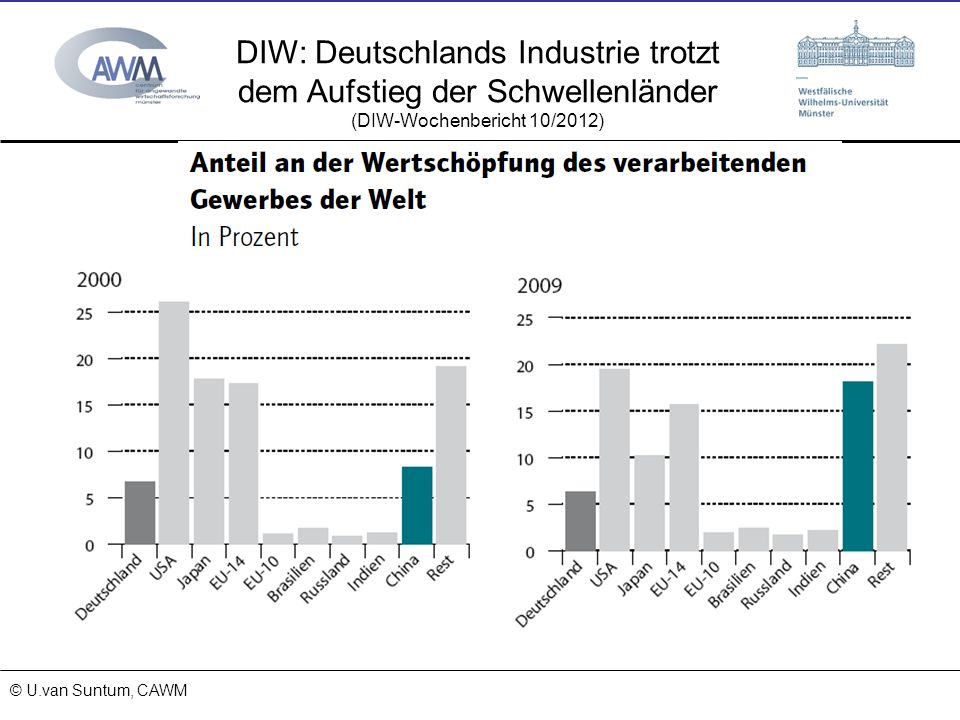 © Prof. Dr. Ulrich van Suntum 6.3.2008 18.01.2014 DIW: Deutschlands Industrie trotzt dem Aufstieg der Schwellenländer (DIW-Wochenbericht 10/2012) © U.
