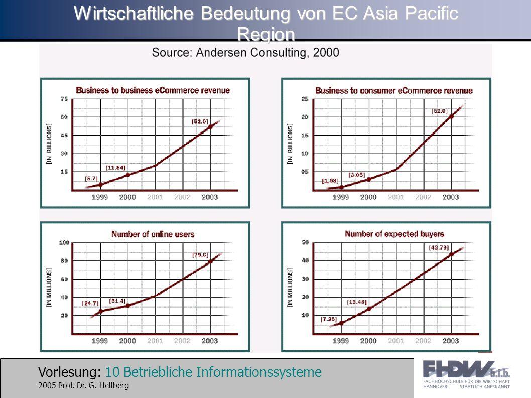 Vorlesung: 10 Betriebliche Informationssysteme 2005 Prof. Dr. G. Hellberg Wirtschaftliche Bedeutung von EC Asia Pacific Region