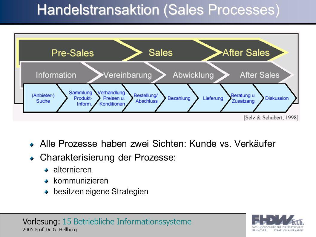 Vorlesung: 15 Betriebliche Informationssysteme 2005 Prof. Dr. G. Hellberg Handelstransaktion (Sales Processes) Alle Prozesse haben zwei Sichten: Kunde