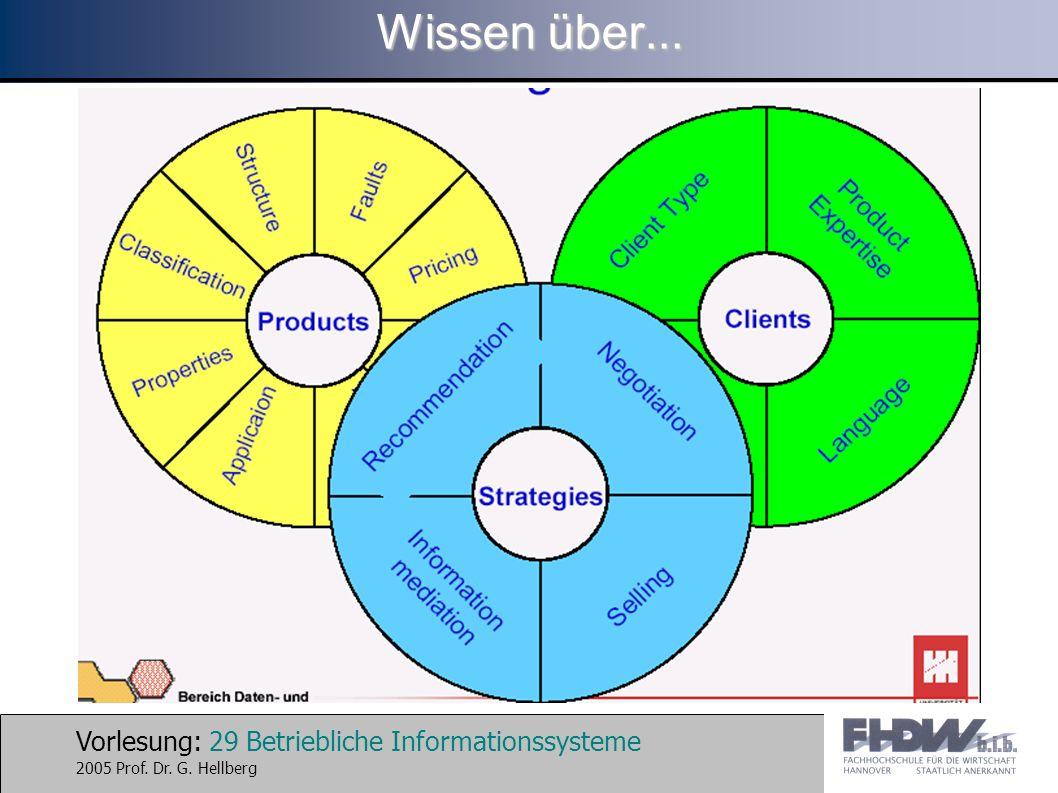 Vorlesung: 29 Betriebliche Informationssysteme 2005 Prof. Dr. G. Hellberg Wissen über...