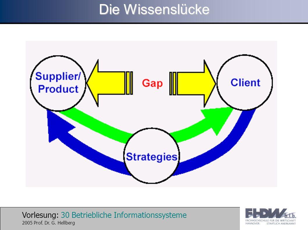 Vorlesung: 30 Betriebliche Informationssysteme 2005 Prof. Dr. G. Hellberg Die Wissenslücke