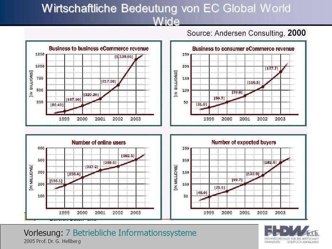 Vorlesung: 7 Betriebliche Informationssysteme 2005 Prof. Dr. G. Hellberg Wirtschaftliche Bedeutung von EC Global World Wide