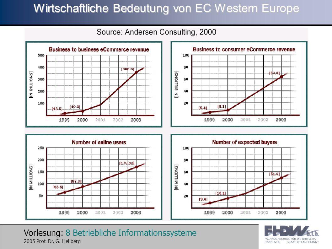 Vorlesung: 8 Betriebliche Informationssysteme 2005 Prof. Dr. G. Hellberg Wirtschaftliche Bedeutung von EC Western Europe