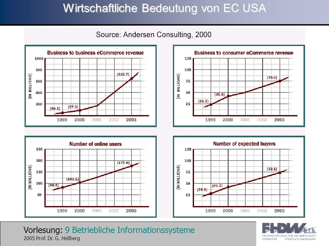 Vorlesung: 9 Betriebliche Informationssysteme 2005 Prof. Dr. G. Hellberg Wirtschaftliche Bedeutung von EC USA
