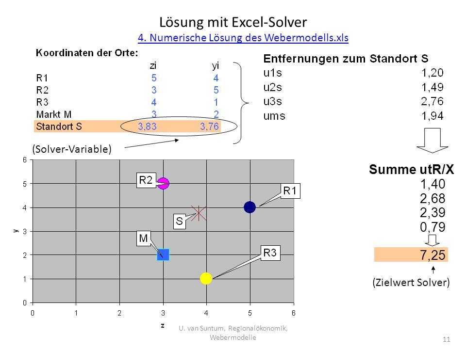 Lösung mit Excel-Solver (Solver-Variable) (Zielwert Solver) Summe utR/X 1,40 2,68 2,39 0,79 7,25 11 U. van Suntum, Regionalökonomik, Webermodelle 4. N