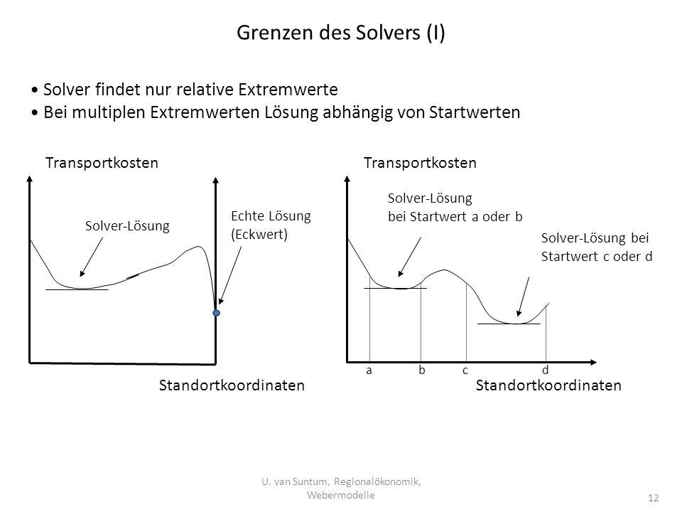 Grenzen des Solvers (I) Solver findet nur relative Extremwerte Bei multiplen Extremwerten Lösung abhängig von Startwerten Transportkosten Standortkoor