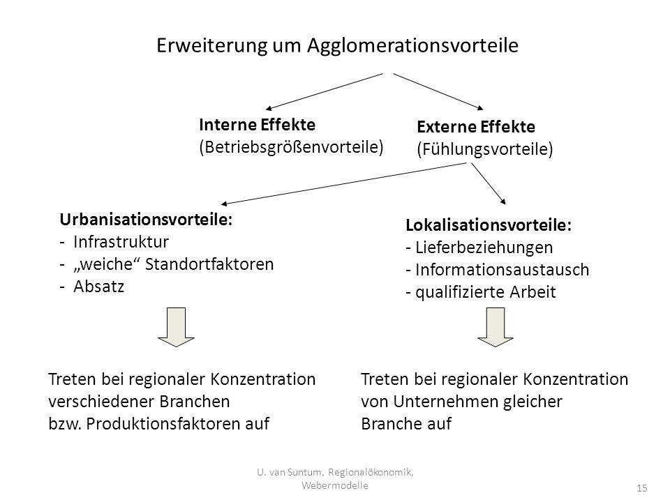 Erweiterung um Agglomerationsvorteile Interne Effekte (Betriebsgrößenvorteile) Externe Effekte (Fühlungsvorteile) Urbanisationsvorteile: - Infrastrukt