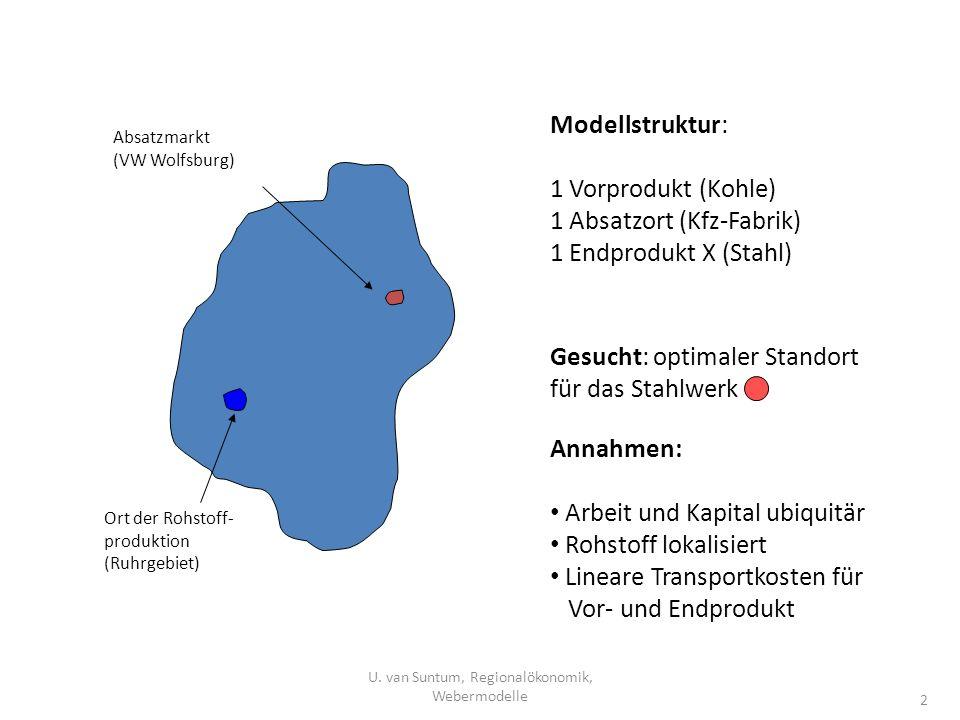Ort der Rohstoff- produktion (Ruhrgebiet) Absatzmarkt (VW Wolfsburg) Modellstruktur: 1 Vorprodukt (Kohle) 1 Absatzort (Kfz-Fabrik) 1 Endprodukt X (Sta