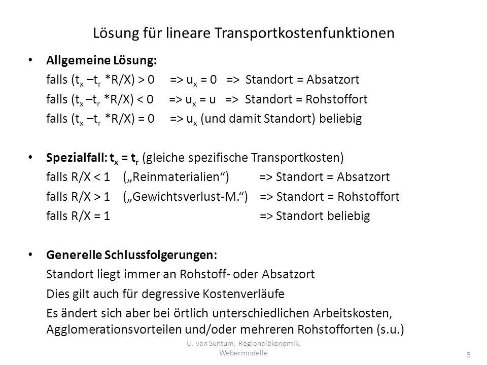 Lösung für lineare Transportkostenfunktionen Allgemeine Lösung: falls (t x –t r *R/X) > 0 => u x = 0 => Standort = Absatzort falls (t x –t r *R/X) u x