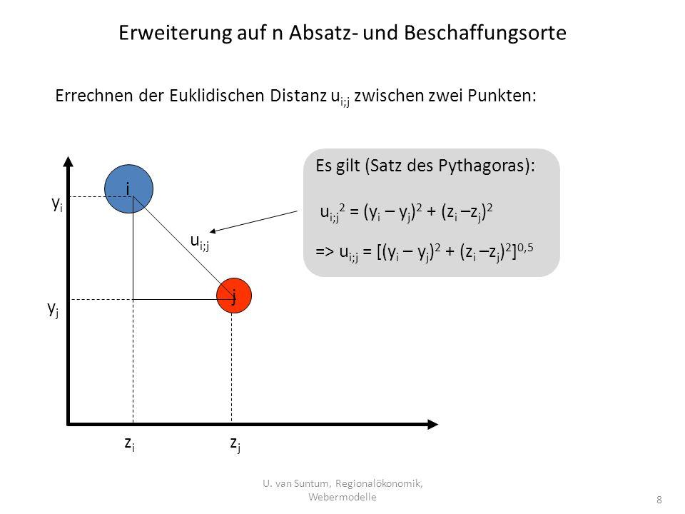 Erweiterung auf n Absatz- und Beschaffungsorte i j yiyi yjyj zizi zjzj u i;j Es gilt (Satz des Pythagoras): u i;j 2 = (y i – y j ) 2 + (z i –z j ) 2 =