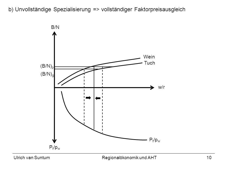 10 Wein Tuch w/r P t /p w B/N (B/N) g (B/N) p b) Unvollständige Spezialisierung => vollständiger Faktorpreisausgleich Ulrich van SuntumRegionalökonomi