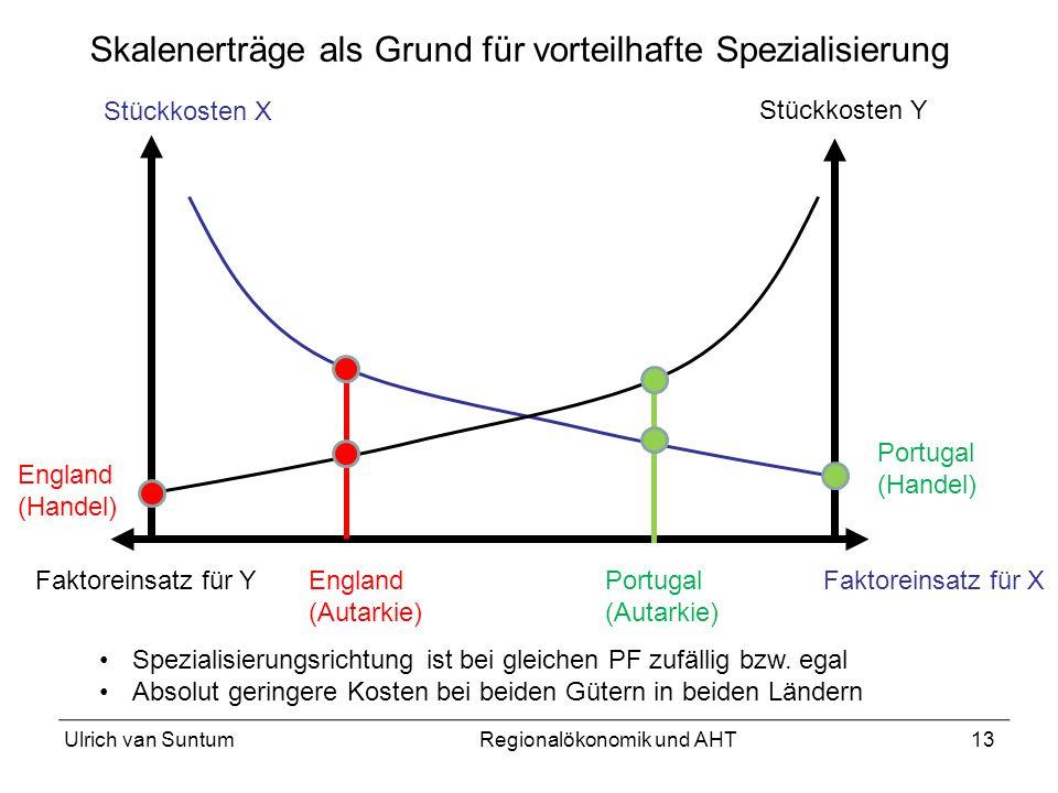 13 Skalenerträge als Grund für vorteilhafte Spezialisierung Faktoreinsatz für X Stückkosten X Stückkosten Y Faktoreinsatz für YEngland (Autarkie) Port