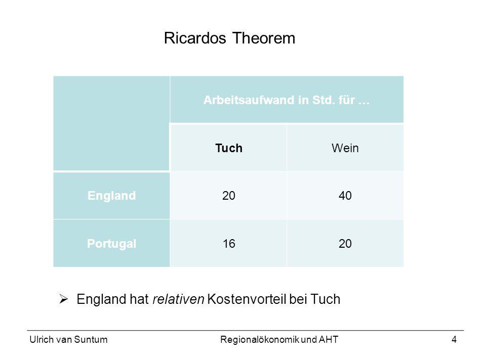 4 England hat relativen Kostenvorteil bei Tuch Arbeitsaufwand in Std. für … TuchWein England2040 Portugal1620 Ricardos Theorem Ulrich van SuntumRegion