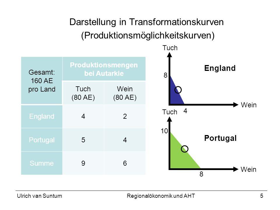 5 Darstellung in Transformationskurven (Produktionsmöglichkeitskurven) Gesamt: 160 AE pro Land Produktionsmengen bei Autarkie Tuch (80 AE) Wein (80 AE