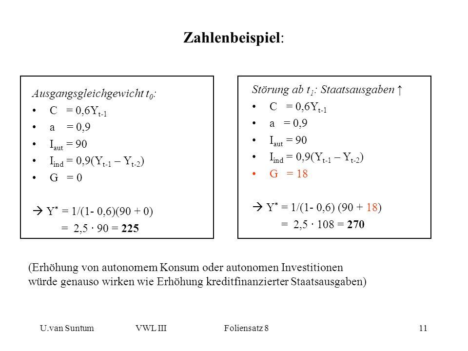U.van SuntumVWL III Foliensatz 811 Zahlenbeispiel: Ausgangsgleichgewicht t 0 : C = 0,6Y t-1 a = 0,9 I aut = 90 I ind = 0,9(Y t-1 – Y t-2 ) G = 0 Y * =