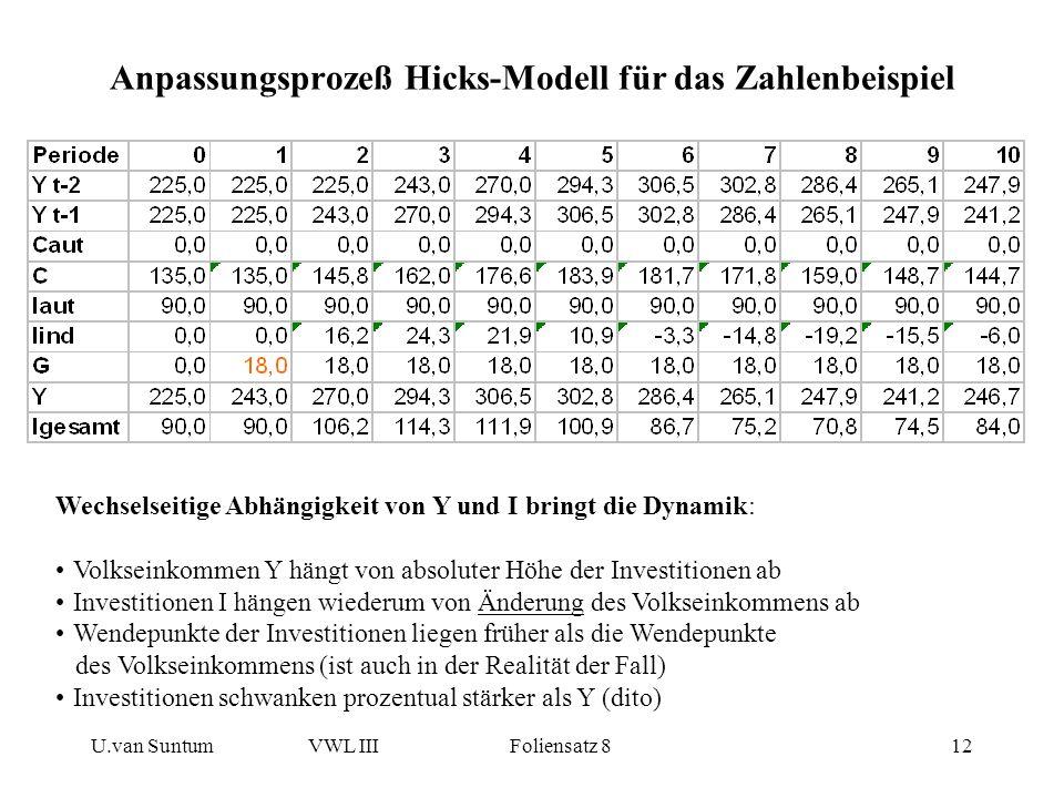 U.van SuntumVWL III Foliensatz 812 Anpassungsprozeß Hicks-Modell für das Zahlenbeispiel Wechselseitige Abhängigkeit von Y und I bringt die Dynamik: Vo