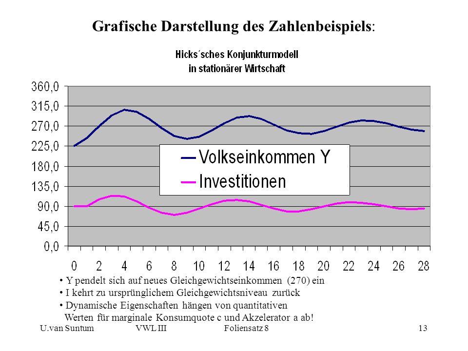U.van SuntumVWL III Foliensatz 813 Grafische Darstellung des Zahlenbeispiels: Y pendelt sich auf neues Gleichgewichtseinkommen (270) ein I kehrt zu ur