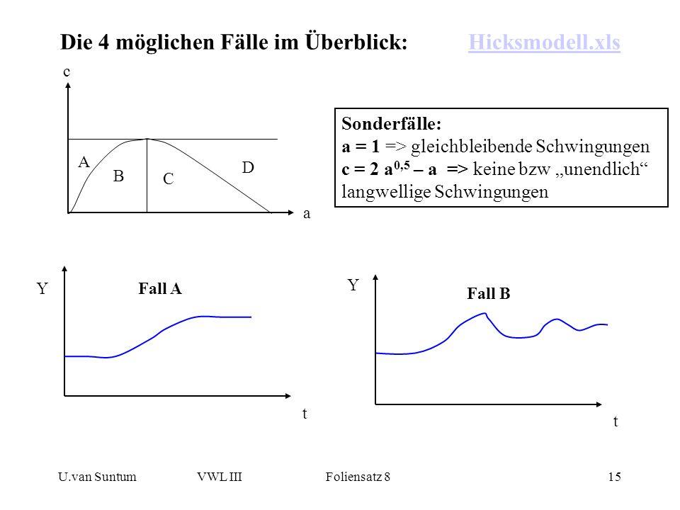 U.van SuntumVWL III Foliensatz 815 Die 4 möglichen Fälle im Überblick:Hicksmodell.xlsHicksmodell.xls c a A B C D Y t Fall A Y t Fall B Sonderfälle: a