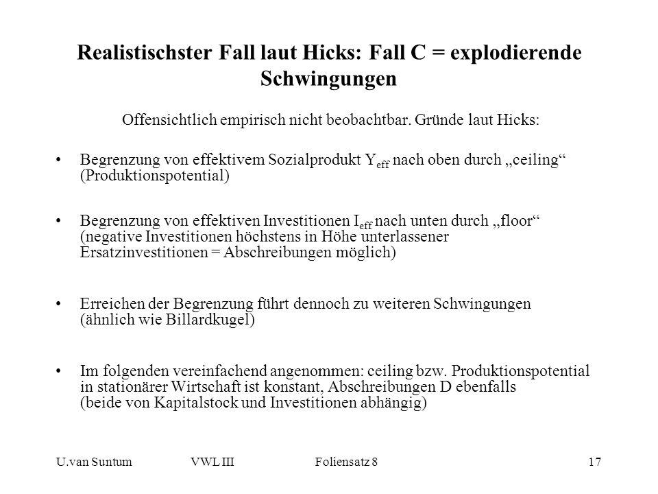 U.van SuntumVWL III Foliensatz 817 Realistischster Fall laut Hicks: Fall C = explodierende Schwingungen Offensichtlich empirisch nicht beobachtbar. Gr