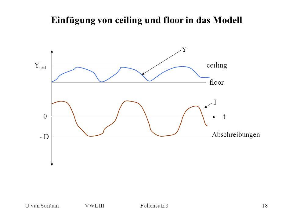 U.van SuntumVWL III Foliensatz 818 Einfügung von ceiling und floor in das Modell t - D 0 Y ceil I ceiling Y floor Abschreibungen