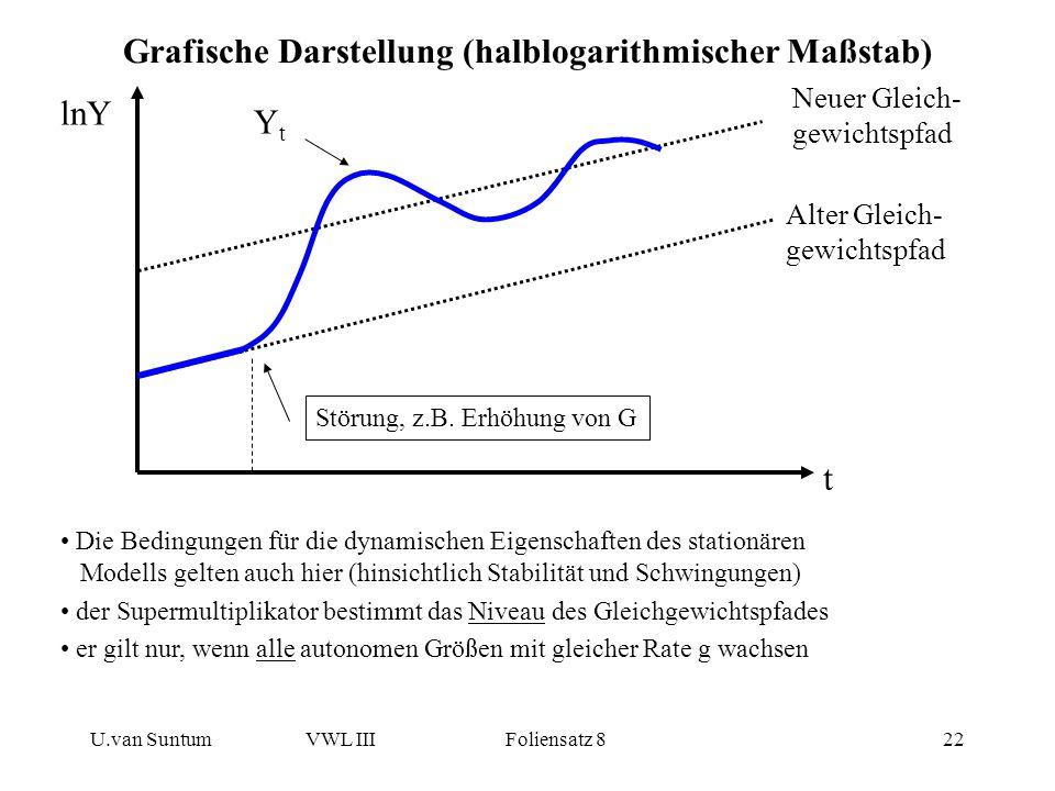 U.van SuntumVWL III Foliensatz 822 Grafische Darstellung (halblogarithmischer Maßstab) lnY t Alter Gleich- gewichtspfad Neuer Gleich- gewichtspfad YtY
