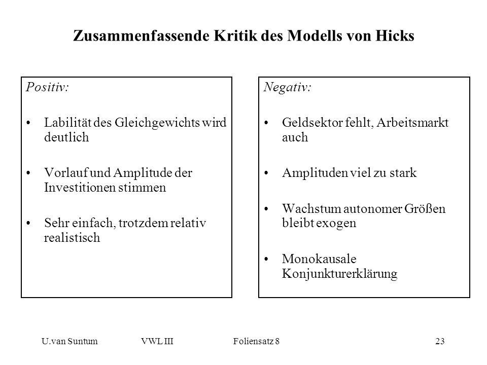 U.van SuntumVWL III Foliensatz 823 Zusammenfassende Kritik des Modells von Hicks Positiv: Labilität des Gleichgewichts wird deutlich Vorlauf und Ampli