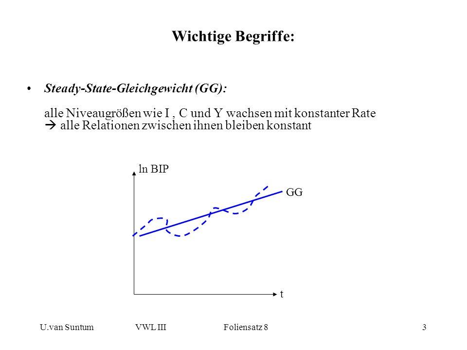 U.van SuntumVWL III Foliensatz 83 Steady-State-Gleichgewicht (GG): alle Niveaugrößen wie I, C und Y wachsen mit konstanter Rate alle Relationen zwisch