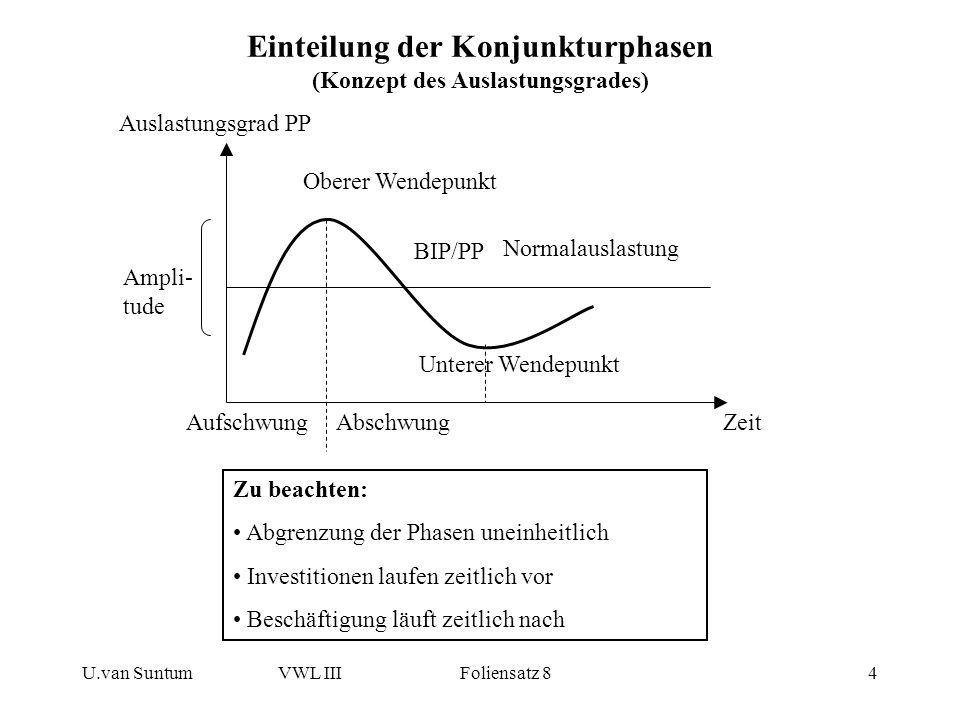 U.van SuntumVWL III Foliensatz 84 Einteilung der Konjunkturphasen (Konzept des Auslastungsgrades) BIP/PP Auslastungsgrad PP Oberer Wendepunkt Unterer