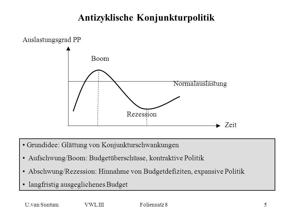 U.van SuntumVWL III Foliensatz 85 Antizyklische Konjunkturpolitik Auslastungsgrad PP Boom Rezession Normalauslastung Zeit Grundidee: Glättung von Konj