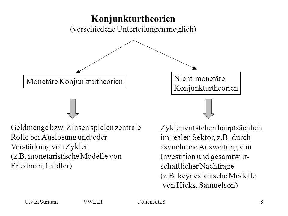 U.van SuntumVWL III Foliensatz 88 Konjunkturtheorien (verschiedene Unterteilungen möglich) Monetäre Konjunkturtheorien Nicht-monetäre Konjunkturtheori