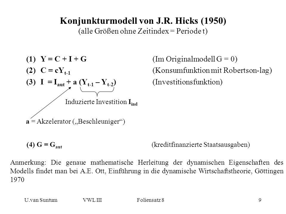 U.van SuntumVWL III Foliensatz 89 Konjunkturmodell von J.R. Hicks (1950) (alle Größen ohne Zeitindex = Periode t) (1)Y = C + I + G (Im Originalmodell