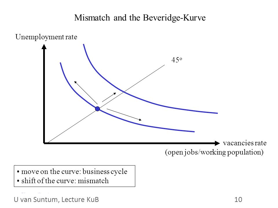 WS 2006/07 10 U. van Suntum Mismatch and the Beveridge-Kurve Unemployment rate vacancies rate (open jobs/working population) 45 o move on the curve: b
